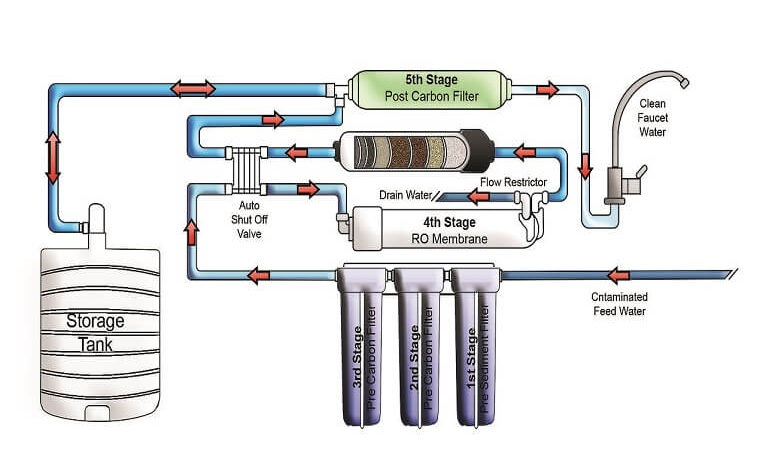 Reverse Osmosis – Pros and Cons