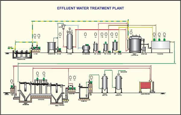 enfluent water treatment plant - etp solution